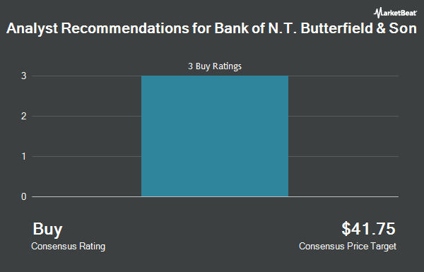 Analyst Recommendations for Bank of N.T. Butterfield & Son (NYSE:NTB)