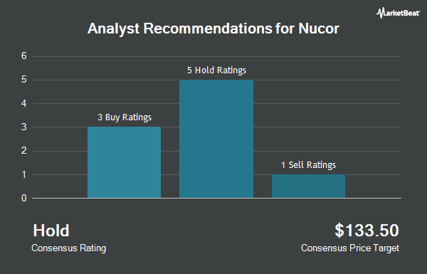 Analyst Recommendations for Nucor (NYSE:NUE)