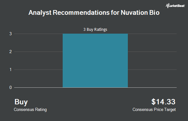 Analyst Recommendations for Nuvation Bio (NYSE:NUVB)