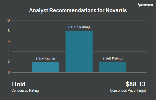 Novartis Ag Nvs Receives Average Recommendation Of Hold From