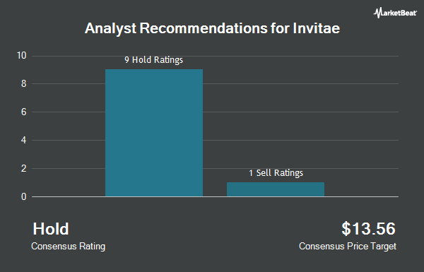 Analyst Recommendations for InVitae (NYSE:NVTA)