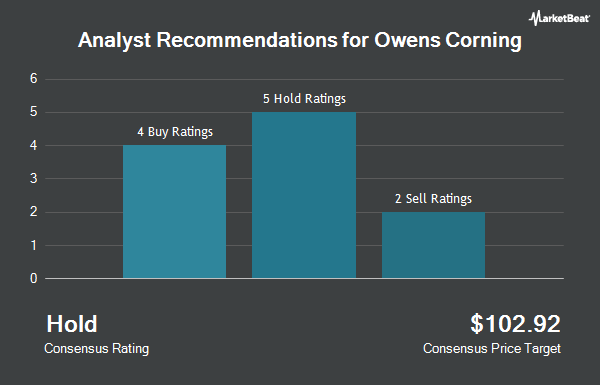 Analyst Recommendations for Owens Corning (NYSE:OC)