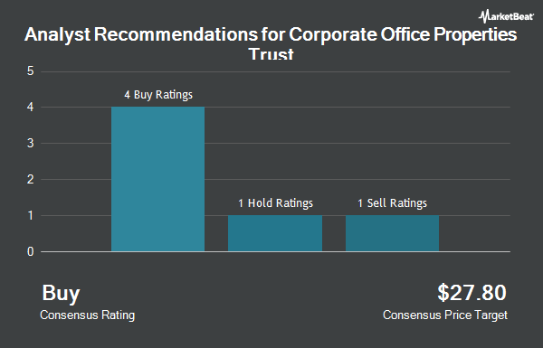 Analyst Recommendations for Corporate Office Properties Trust (NYSE:OFC)