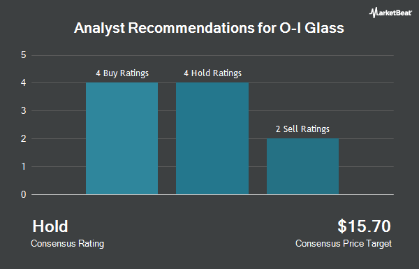 Analyst Recommendations for Owens-Illinois (NYSE:OI)