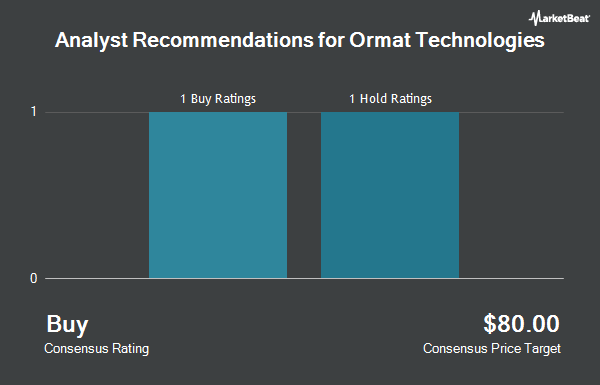 Analyst Recommendations for Ormat Technologies (NYSE:ORA)