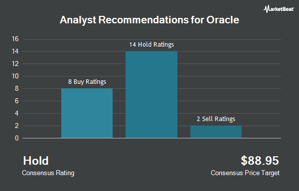 Analyst Recommendations for Oracle (NYSE:ORCL)