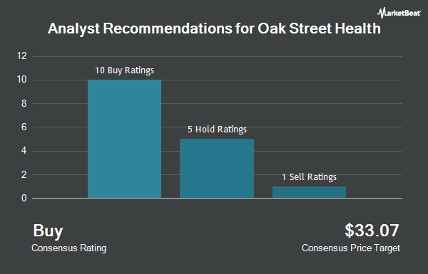 Analyst Recommendations for Oak Street Health (NYSE:OSH)