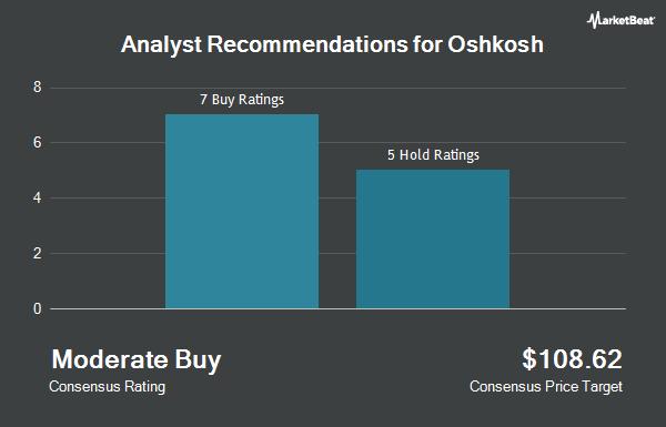 Analyst Recommendations for Oshkosh (NYSE:OSK)