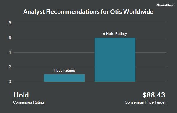 Analyst Recommendations for Otis Worldwide (NYSE:OTIS)