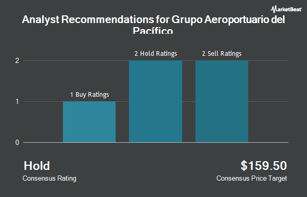 Analyst Recommendations for Grupo Aeroportr dl Pcfco SAB de CV (NYSE:PAC)