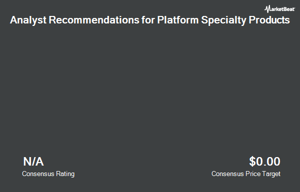 Analyst Recommendations for Platform Specialty Products (NYSE:PAH)
