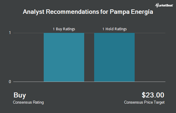 Analyst Recommendations for Pampa Energia (NYSE:PAM)