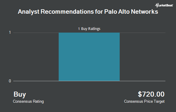 Analyst Recommendations for Palo Alto Networks (NYSE:PANW)