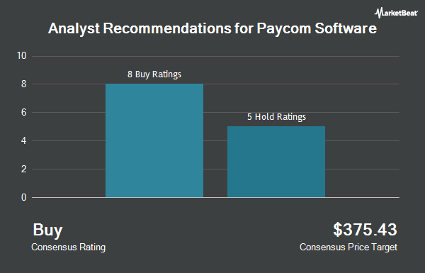 Analyst Recommendations for Paycom Software (NYSE:PAYC)