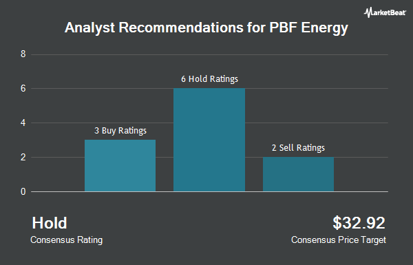 Analyst Recommendations for PBF Energy (NYSE:PBF)