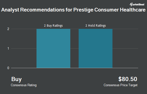 Analyst Recommendations for Prestige Consumer Healthcare (NYSE:PBH)
