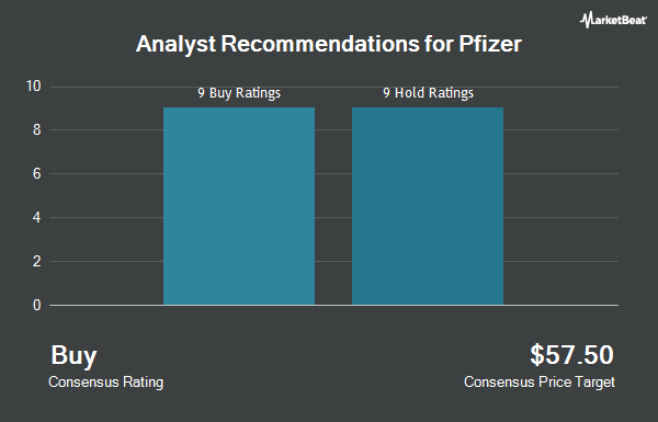 Analyst Recommendations for Pfizer (NYSE:PFE)