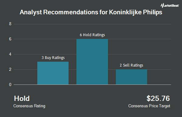 Analyst Recommendations for Koninklijke Philips (NYSE:PHG)