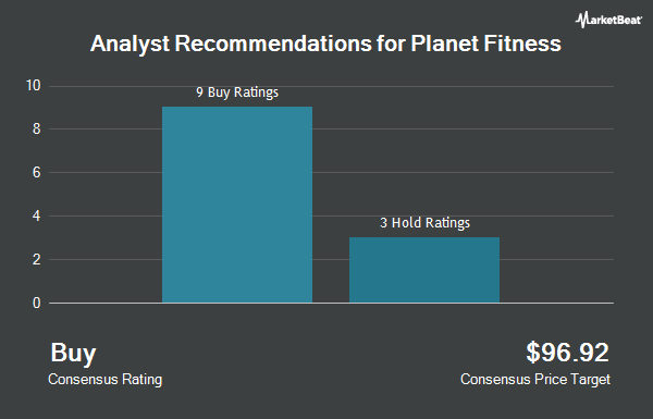Analyst Recommendations for Planet Fitness (NYSE:PLNT)