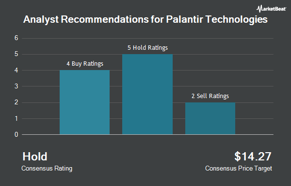 Analyst Recommendations for Palantir Technologies (NYSE:PLTR)