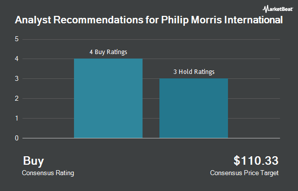 Analyst Recommendations for Philip Morris International (NYSE:PM)