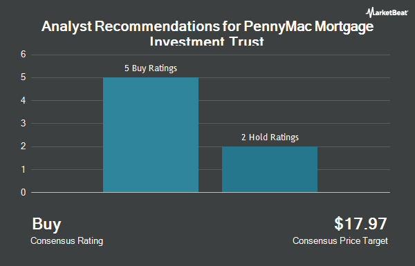 Analyst Recommendations for PennyMac Mortgage Investment Trust (NYSE:PMT)