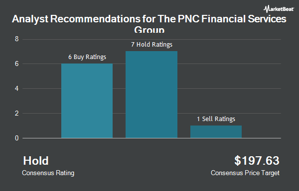 Analyst Recommendations for PNC Financial Services Group (NYSE:PNC)