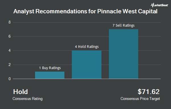 Analyst Recommendations for Pinnacle West Capital (NYSE:PNW)