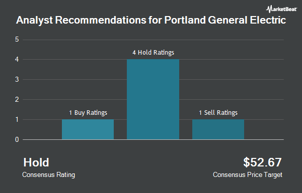 Analyst Recommendations for Portland General Electric (NYSE:POR)