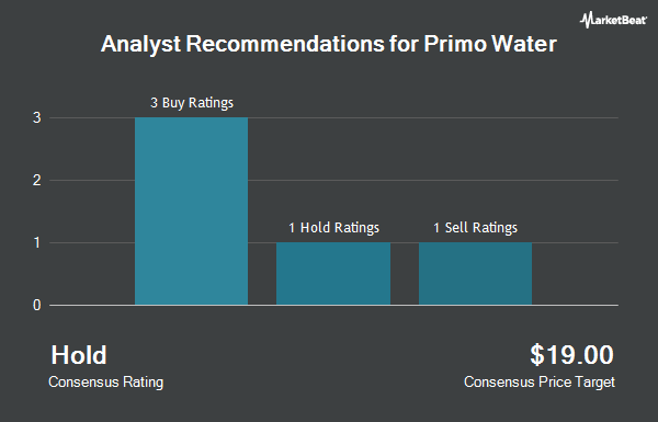 Analyst Recommendations for Primo Water (NYSE:PRMW)