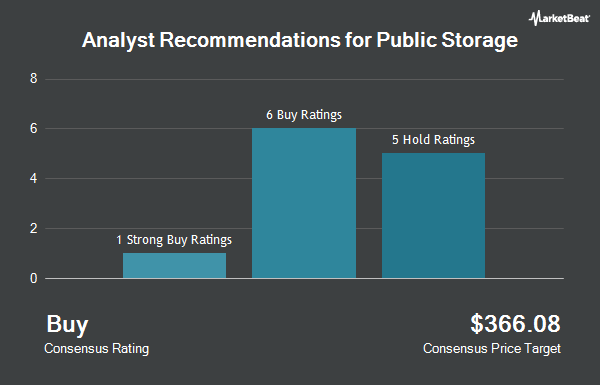 Analyst Recommendations for Public Storage (NYSE:PSA)