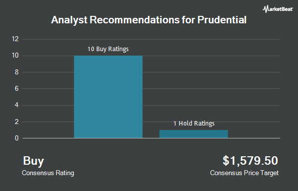 Analyst Recommendations for Prudential Public (NYSE:PUK)