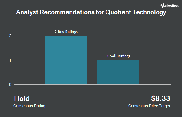 Analyst Recommendations for Quotient Technology (NYSE:QUOT)