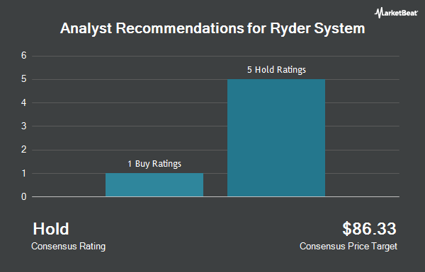 Analyst Recommendations for Ryder System (NYSE:R)