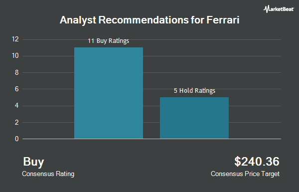 Analyst Recommendations for Ferrari (NYSE:RACE)