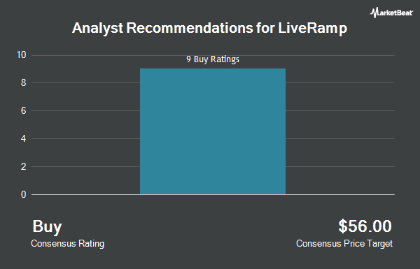 Analyst Recommendations for LiveRamp (NYSE:RAMP)