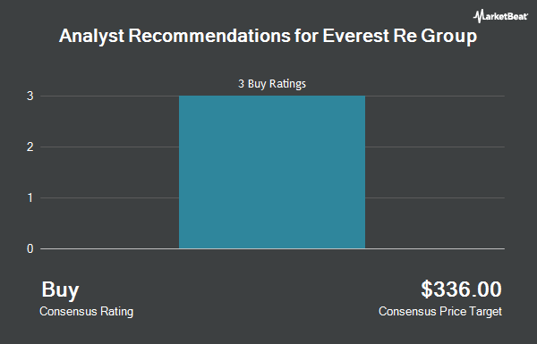 Everest Re Group, Ltd. (NYSE:RE) Receives Consensus Rating ...