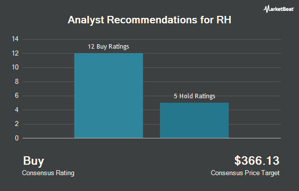 Analyst Recommendations for RH (NYSE:RH)