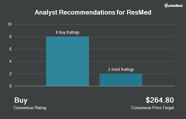 Analyst Recommendations for ResMed (NYSE:RMD)