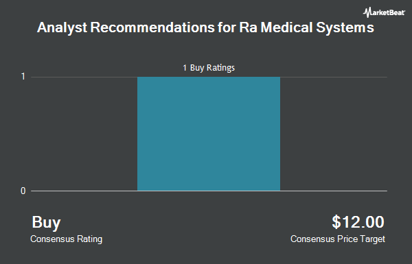 Analyst Recommendations for RA Medical Systems (NYSE:RMED)
