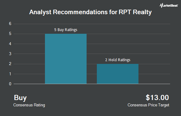 Analyst Recommendations for RPT Realty (NYSE:RPT)