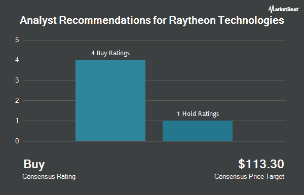Analyst Recommendations for Raytheon Technologies (NYSE:RTX)