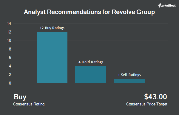 Analyst Recommendations for Revolve Group (NYSE:RVLV)