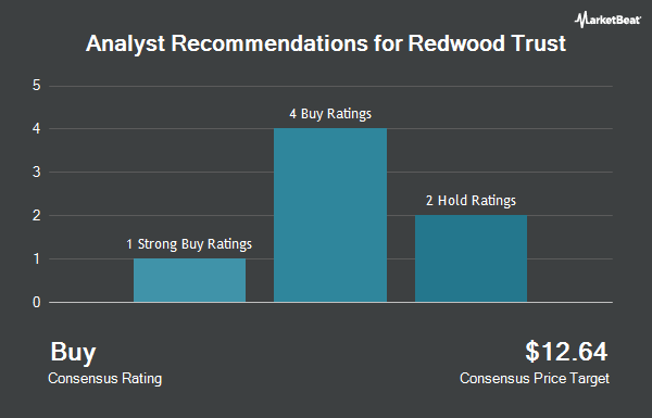 Analyst Recommendations for Redwood Trust (NYSE:RWT)