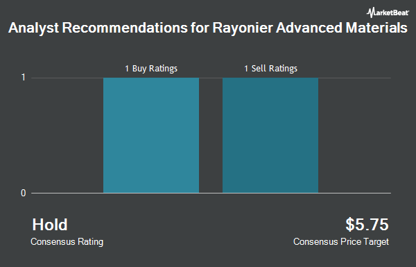 Analyst Recommendations for Rayonier Advanced Materials (NYSE:RYAM)