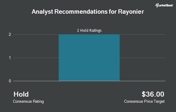 Analyst Recommendations for Rayonier (NYSE:RYN)