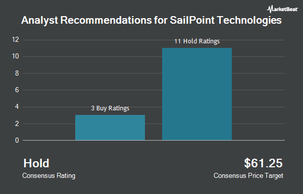 Analyst Recommendations for Sailpoint Technologies (NYSE:SAIL)