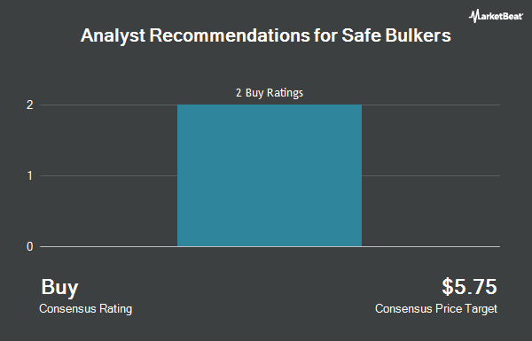 Analyst Recommendations for Safe Bulkers (NYSE:SB)