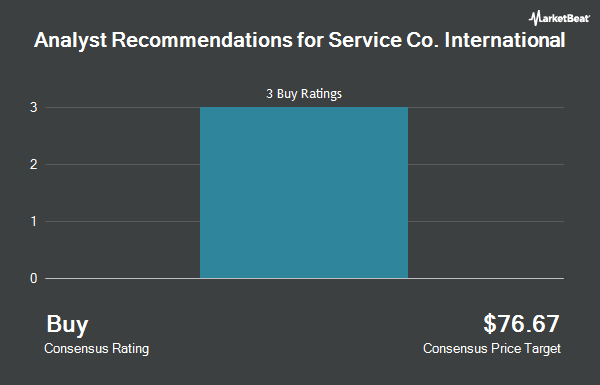 Analyst Recommendations for Service Co. International (NYSE:SCI)