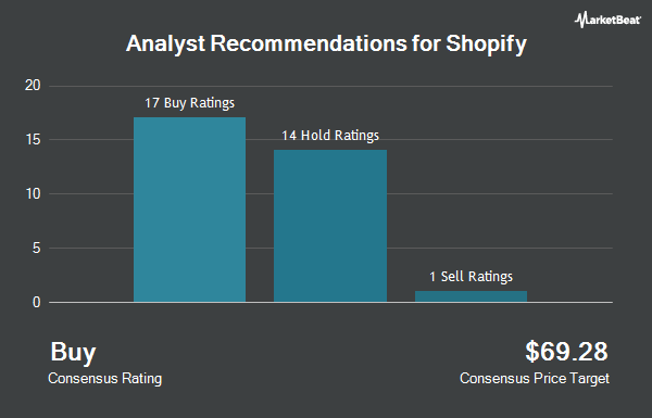 Analyst Recommendations for Shopify (NYSE:SHOP)